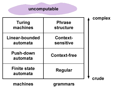 Formal languages and automata